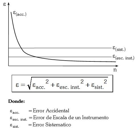 Grafica de Correlacion de Errores