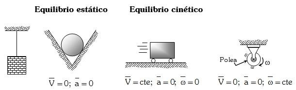 Equilibrio Mecanico en la Estatica