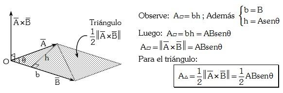 Interpretación Geométrica del Vector AxB
