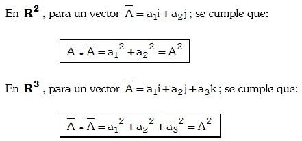 Producto Punto de vectores