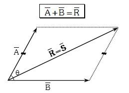 Metodo del Paralelogramo
