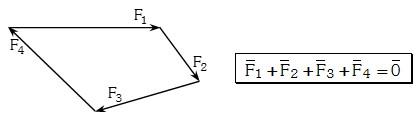 Condiciones Graficas del Equilibrio Mecanico