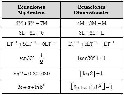 Ejemplos de Ecuaciones dimensionales y ecuaciones algebraicas