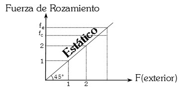 La fuerza de rozamiento y la fuerza externa