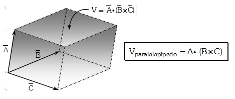 Interpretación Geométrica de Producto Triple