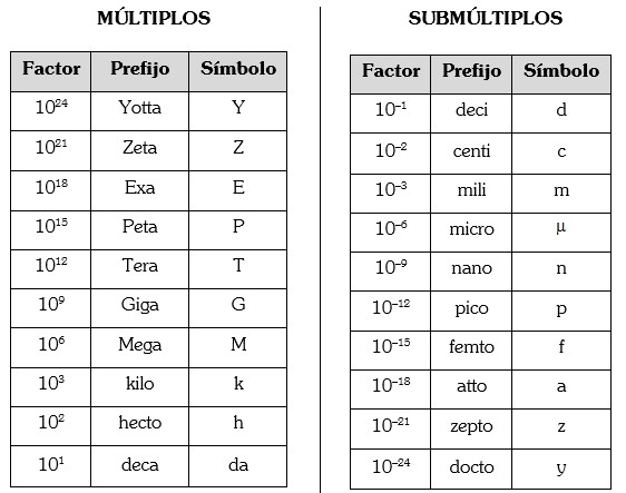 Multiplos y Submultiplos de Unidades del Sistema Internacional de Unidades
