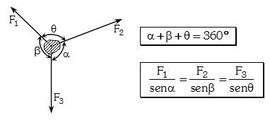 Formula del Teorema de Lamy