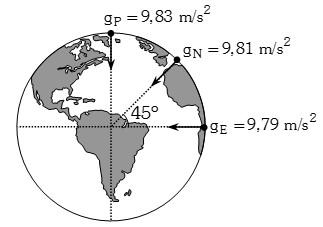 aceleracion de la gravedad