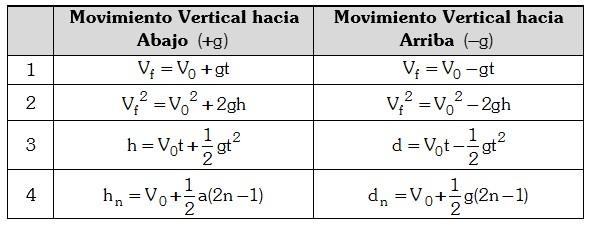 Caida Libre Formulas