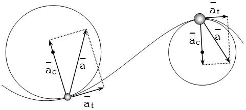 Aceleracion Centripeta y Tangencial