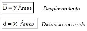 Desplazamiento y distancia recorrida