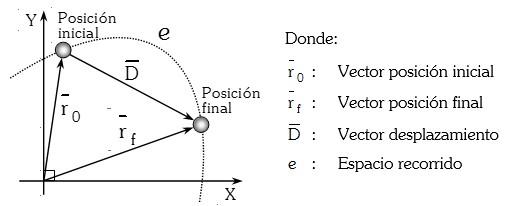 Vector Desplazamiento