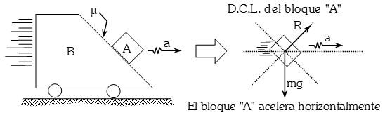 Diagrama de Cuerpo Libre de un Cuerpo con Aceleracion