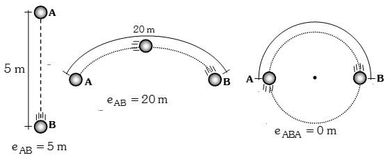 longitud de la trayectoria