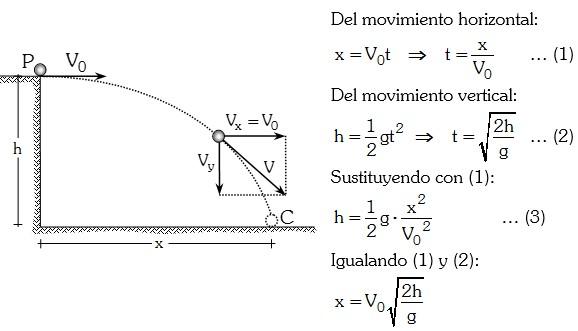 Fórmulas del Movimiento Compuesto Semiparabólico