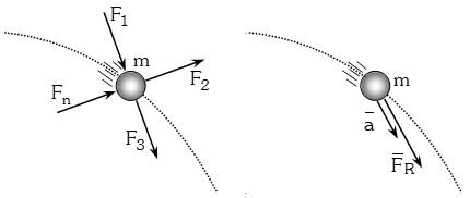 La aceleracion y la fuerza resultante