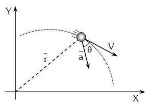 calculo de la aceleracion instantanea