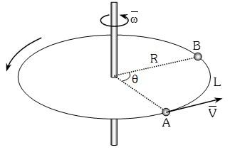 Grafica del Movimiento Circular