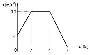 Graficas de la Aceleracion