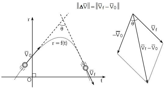Formula del modulo de la aceleracion media