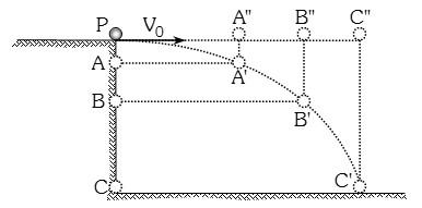 Grafico de movimiento compuesto