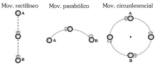 elementos del movimiento mecanico