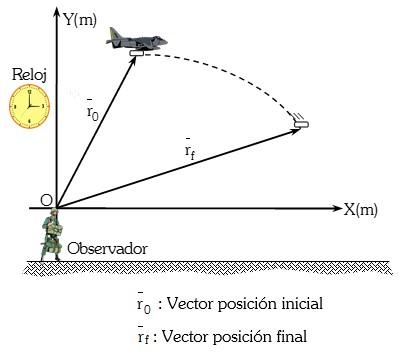 Los vectores posicion